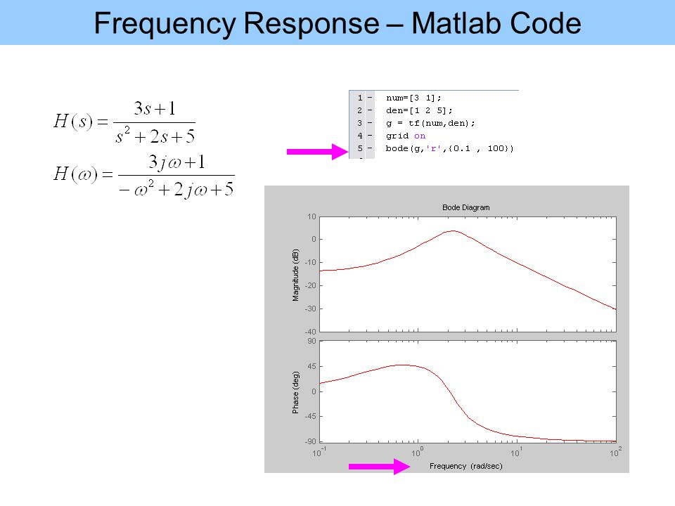 Frequency Response – Matlab Code