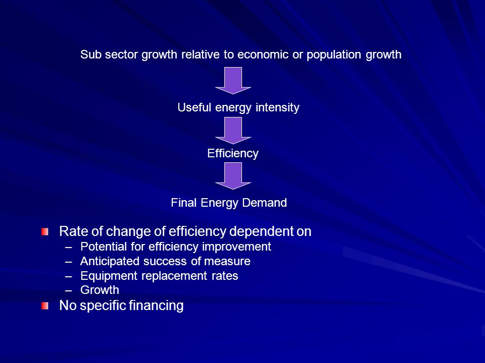 Rate of change of efficiency dependent on –Potential for efficiency improvement –Anticipated success of measure –Equipment replacement rates –Growth No specific financing Sub sector growth relative to economic or population growth Efficiency Useful energy intensity Final Energy Demand