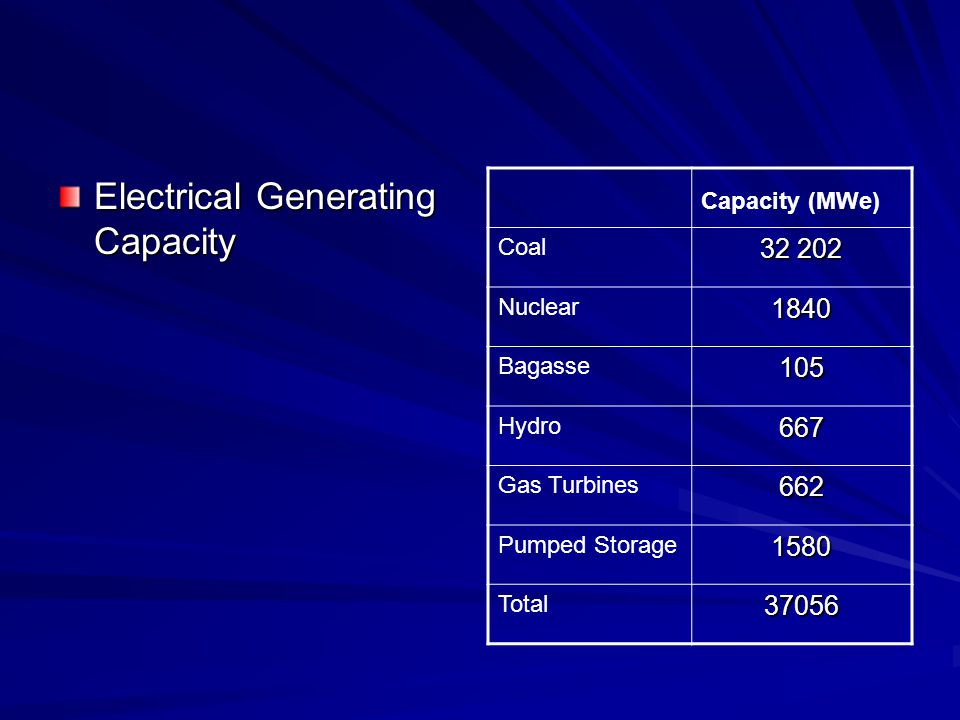 Electrical Generating Capacity Capacity (MWe) Coal Nuclear1840 Bagasse105 Hydro667 Gas Turbines662 Pumped Storage1580 Total37056