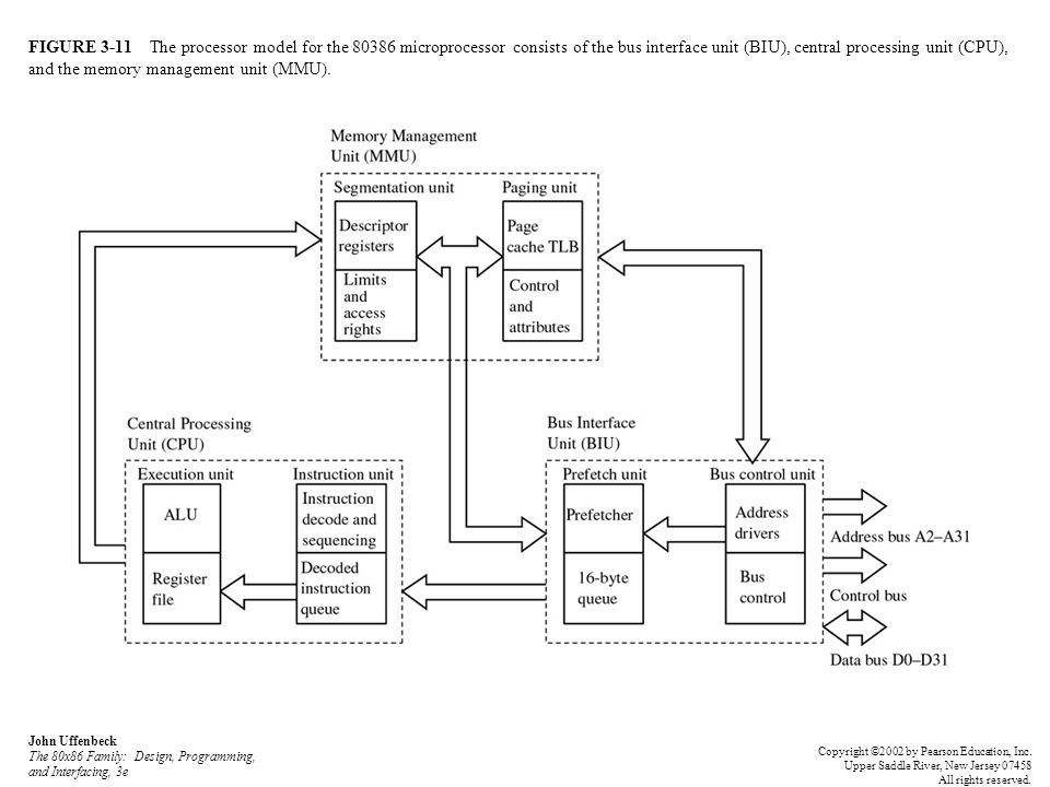 FIGURE 3-11 The processor model for the microprocessor consists of the bus interface unit (BIU), central processing unit (CPU), and the memory management unit (MMU).