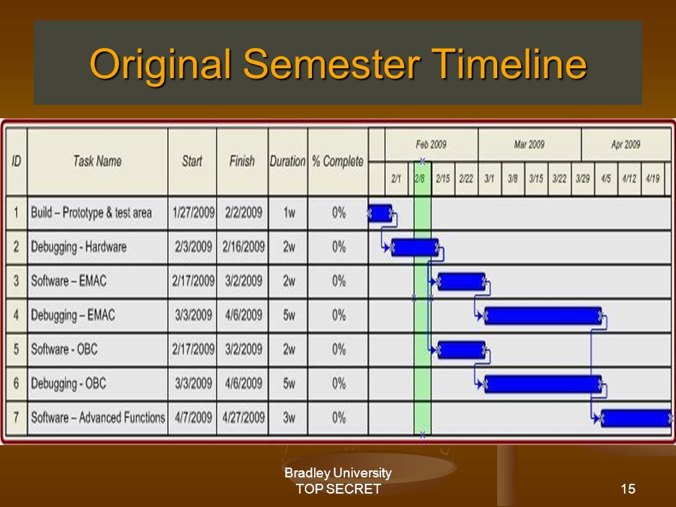 15 Bradley University TOP SECRET Original Semester Timeline