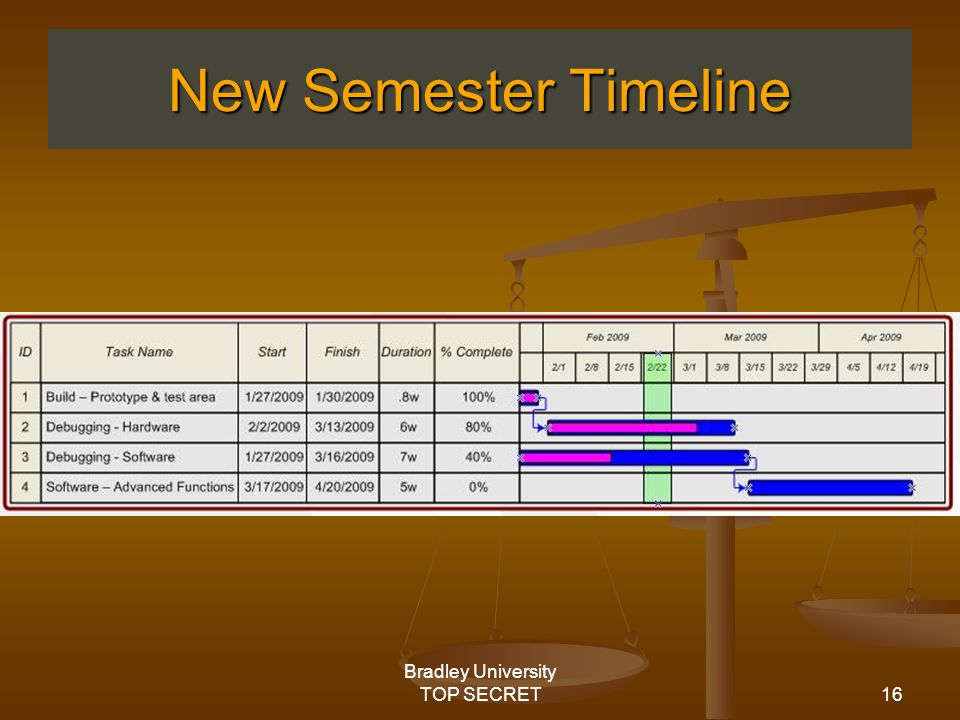 16 Bradley University TOP SECRET New Semester Timeline