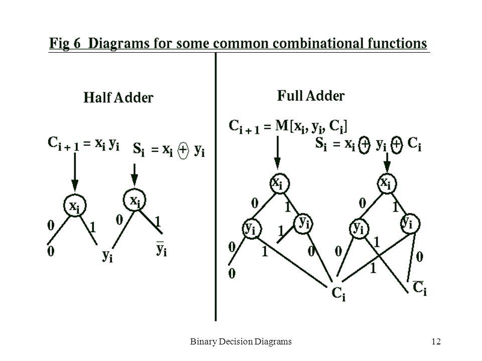 Binary Decision Diagrams1 Binary Decision Diagrams Ppt Download