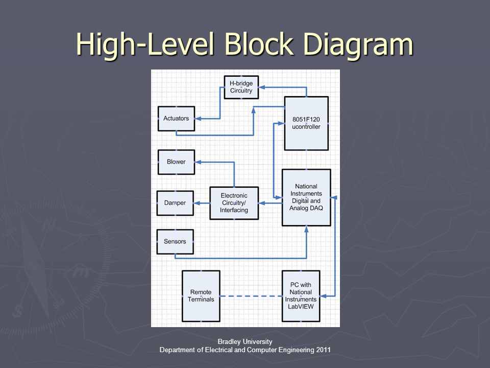 Bradley University Department of Electrical and Computer Engineering 2011 High-Level Block Diagram