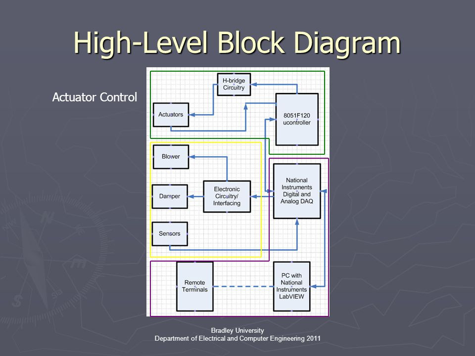 Bradley University Department of Electrical and Computer Engineering 2011 High-Level Block Diagram Actuator Control