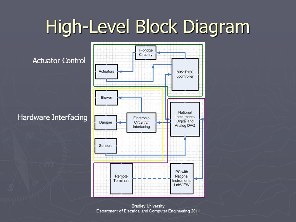 Bradley University Department of Electrical and Computer Engineering 2011 High-Level Block Diagram Actuator Control Hardware Interfacing