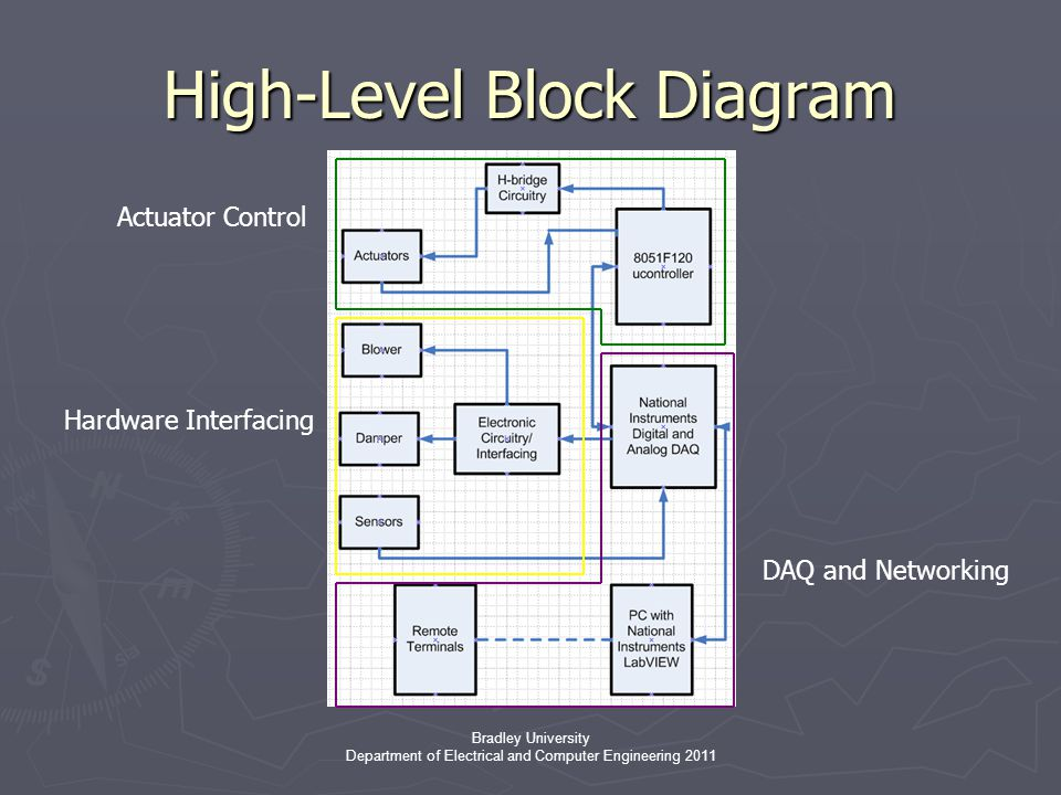 Bradley University Department of Electrical and Computer Engineering 2011 High-Level Block Diagram Actuator Control Hardware Interfacing DAQ and Networking