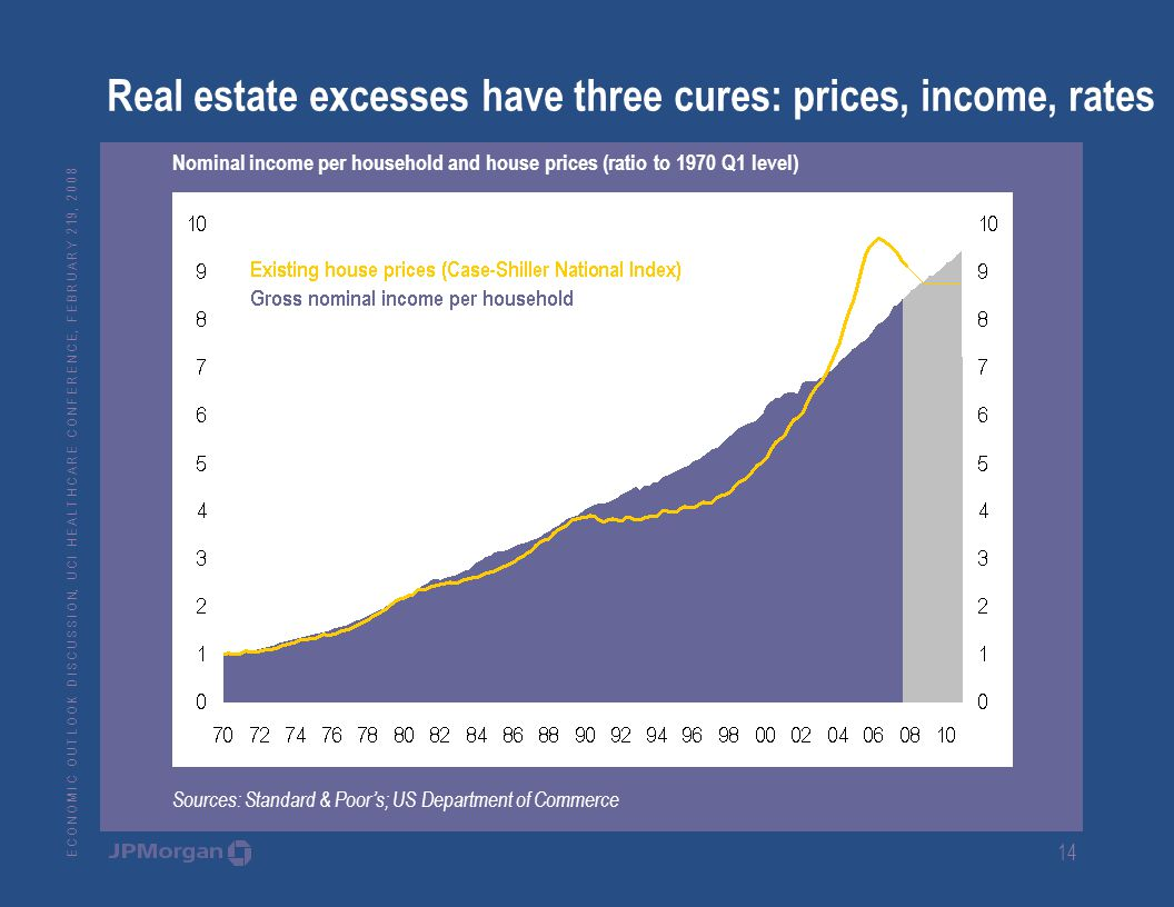 E C O N O M I C O U T L O O K D I S C U S S I O N, U C I H E A L T H C A R E C O N F E R E N C E, F E B R U A R Y 2 19, Real estate excesses have three cures: prices, income, rates Nominal income per household and house prices (ratio to 1970 Q1 level) Sources: Standard & Poor's; US Department of Commerce