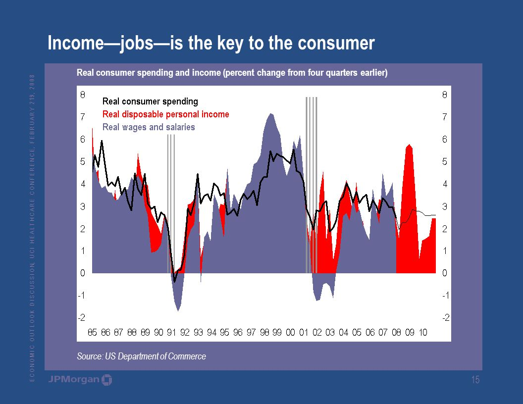 E C O N O M I C O U T L O O K D I S C U S S I O N, U C I H E A L T H C A R E C O N F E R E N C E, F E B R U A R Y 2 19, Income—jobs—is the key to the consumer Real consumer spending and income (percent change from four quarters earlier) Source: US Department of Commerce