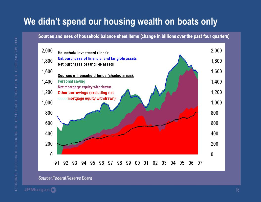 E C O N O M I C O U T L O O K D I S C U S S I O N, U C I H E A L T H C A R E C O N F E R E N C E, F E B R U A R Y 2 19, We didn't spend our housing wealth on boats only Sources and uses of household balance sheet items (change in billions over the past four quarters) Source: Federal Reserve Board