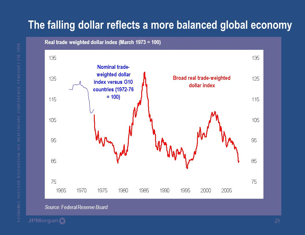 E C O N O M I C O U T L O O K D I S C U S S I O N, U C I H E A L T H C A R E C O N F E R E N C E, F E B R U A R Y 2 19, The falling dollar reflects a more balanced global economy Real trade weighted dollar index (March 1973 = 100) Source: Federal Reserve Board