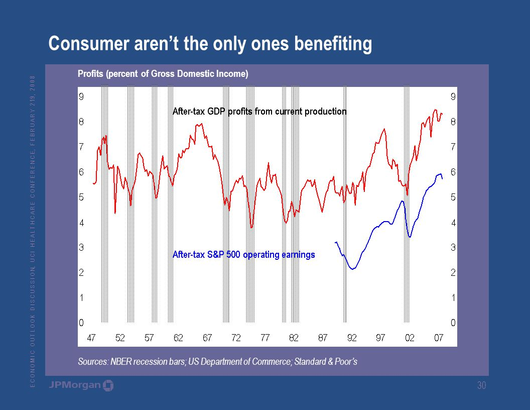 E C O N O M I C O U T L O O K D I S C U S S I O N, U C I H E A L T H C A R E C O N F E R E N C E, F E B R U A R Y 2 19, Consumer aren't the only ones benefiting Profits (percent of Gross Domestic Income) Sources: NBER recession bars; US Department of Commerce; Standard & Poor's