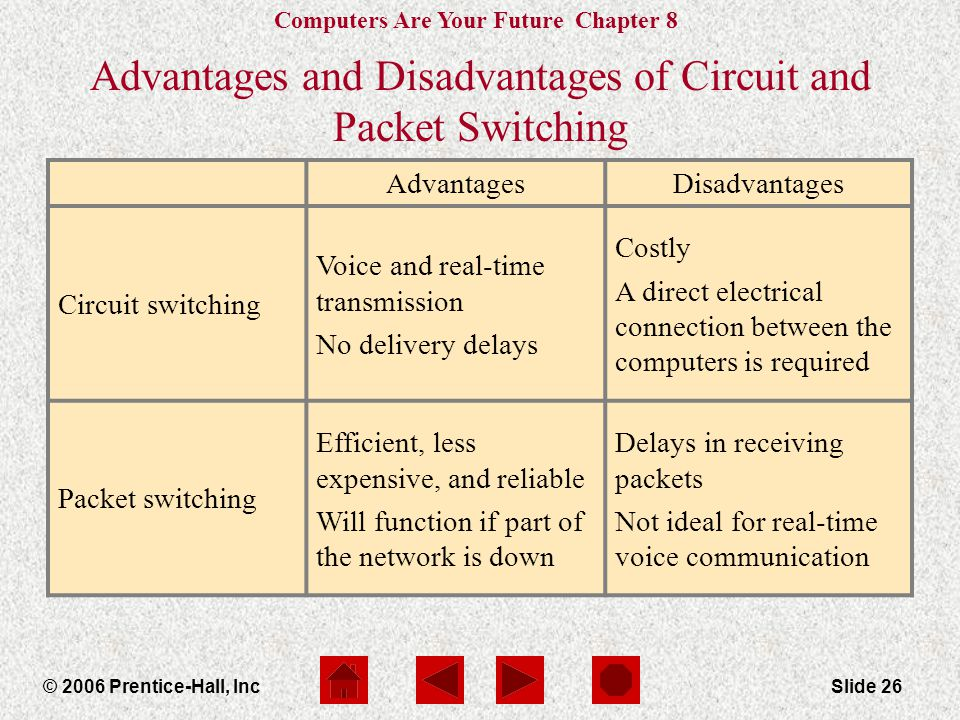 Computers Are Your Future Chapter 8 © 2006 Prentice-Hall, IncSlide 26 AdvantagesDisadvantages Circuit switching Voice and real-time transmission No delivery delays Costly A direct electrical connection between the computers is required Packet switching Efficient, less expensive, and reliable Will function if part of the network is down Delays in receiving packets Not ideal for real-time voice communication Advantages and Disadvantages of Circuit and Packet Switching
