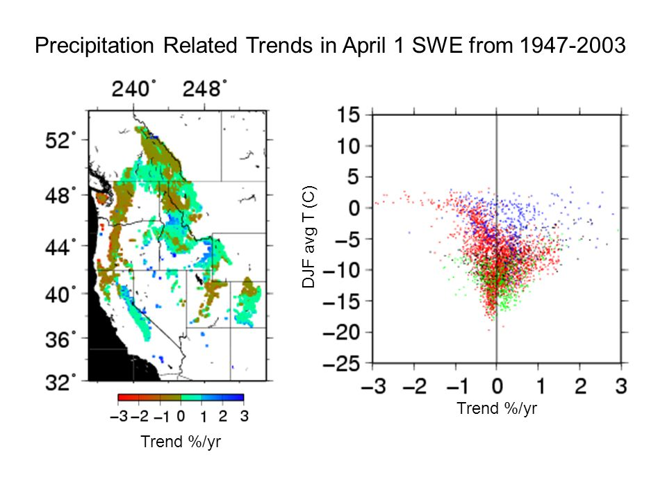 Trend %/yr DJF avg T (C) Trend %/yr Precipitation Related Trends in April 1 SWE from