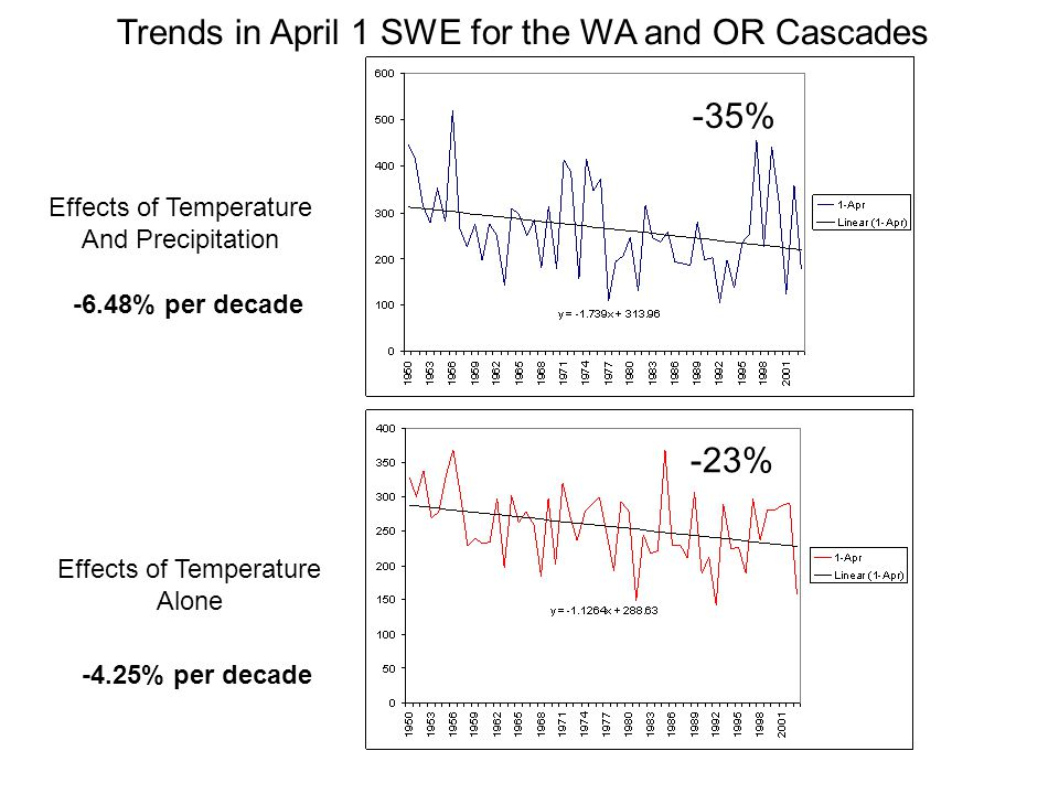 Effects of Temperature And Precipitation Effects of Temperature Alone Trends in April 1 SWE for the WA and OR Cascades -35% -23% -4.25% per decade -6.48% per decade