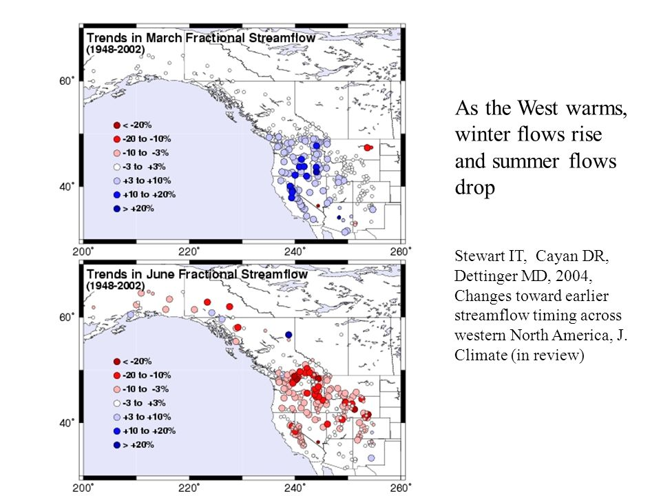 As the West warms, winter flows rise and summer flows drop Stewart IT, Cayan DR, Dettinger MD, 2004, Changes toward earlier streamflow timing across western North America, J.