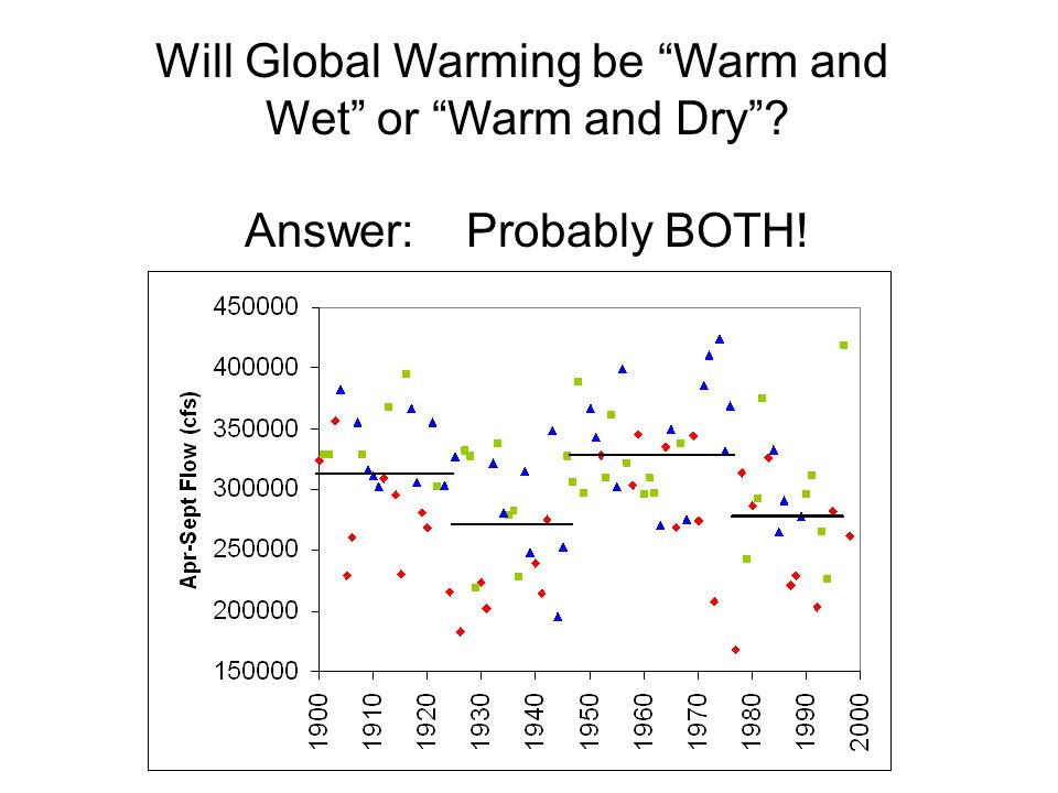 Will Global Warming be Warm and Wet or Warm and Dry Answer: Probably BOTH!