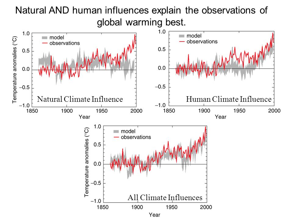 Natural Climate InfluenceHuman Climate Influence All Climate Influences Natural AND human influences explain the observations of global warming best.