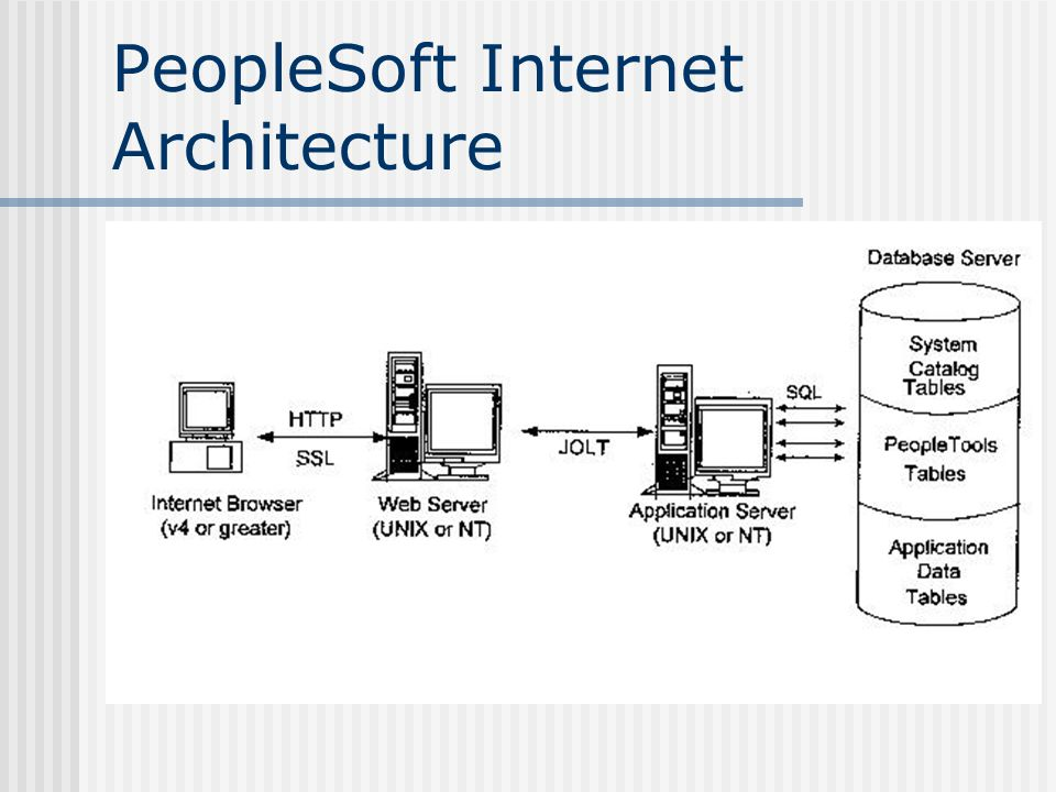 PeopleSoft Internet Architecture