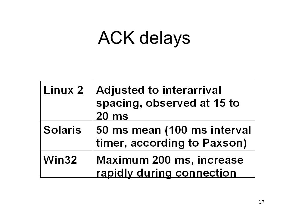 Interactions Between Delayed Acks and Nagle's Algorithm in HTTP and