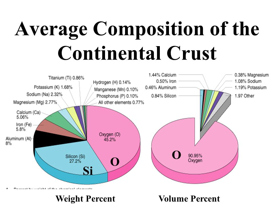 Average Composition of the Continental Crust Weight PercentVolume Percent Si O O