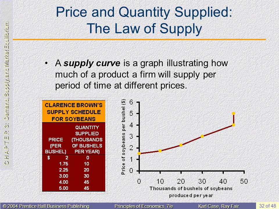 C H A P T E R 3: Demand, Supply, and Market Equilibrium © 2004 Prentice Hall Business PublishingPrinciples of Economics, 7/eKarl Case, Ray Fair 32 of 48 Price and Quantity Supplied: The Law of Supply A supply curve is a graph illustrating how much of a product a firm will supply per period of time at different prices.A supply curve is a graph illustrating how much of a product a firm will supply per period of time at different prices.