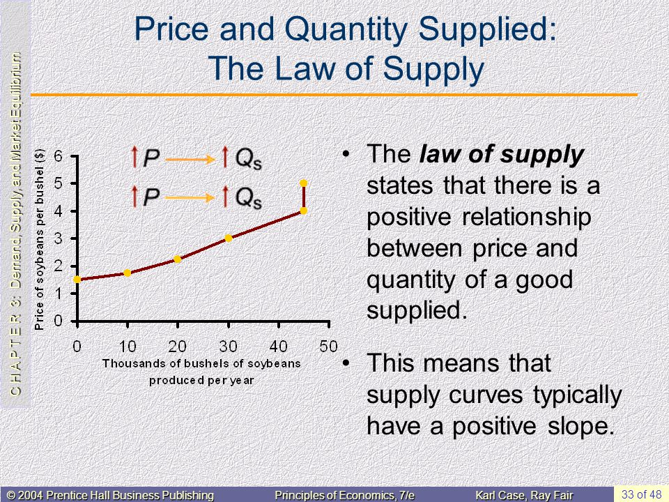 C H A P T E R 3: Demand, Supply, and Market Equilibrium © 2004 Prentice Hall Business PublishingPrinciples of Economics, 7/eKarl Case, Ray Fair 33 of 48 Price and Quantity Supplied: The Law of Supply The law of supply states that there is a positive relationship between price and quantity of a good supplied.