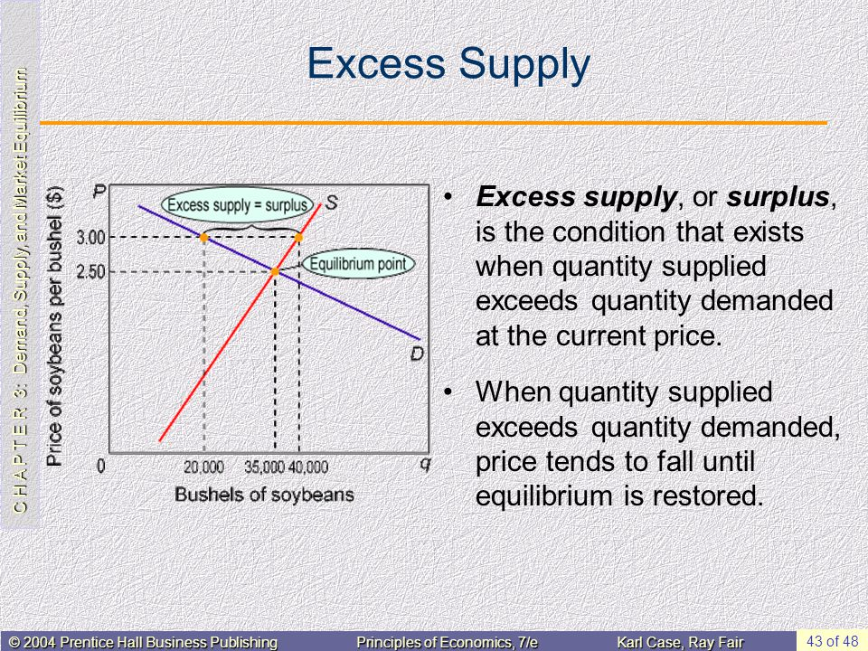 C H A P T E R 3: Demand, Supply, and Market Equilibrium © 2004 Prentice Hall Business PublishingPrinciples of Economics, 7/eKarl Case, Ray Fair 43 of 48 Excess Supply Excess supply, or surplus, is the condition that exists when quantity supplied exceeds quantity demanded at the current price.