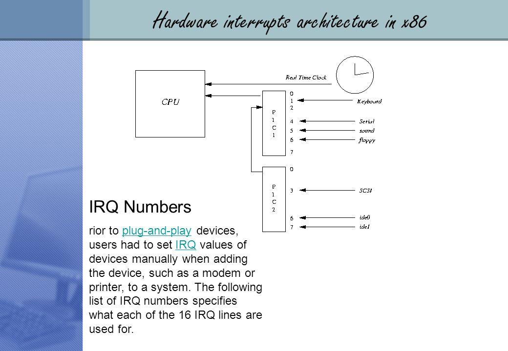 LOGO Chapter 1 Interrupt handling  hardware interrupt Under x86