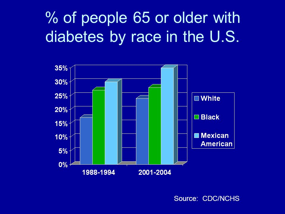 % of people 65 or older with diabetes by race in the U.S. Source: CDC/NCHS