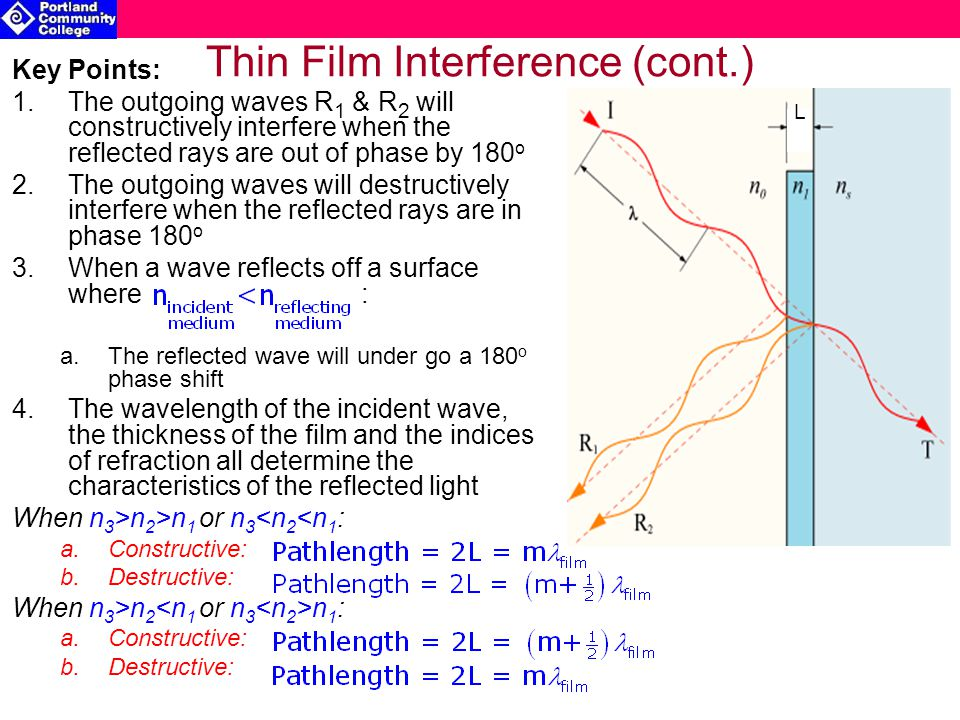 Thin Film Interference (cont.) Key Points: 1.The outgoing waves R 1 & R 2 will constructively interfere when the reflected rays are out of phase by 180 o 2.The outgoing waves will destructively interfere when the reflected rays are in phase 180 o 3.When a wave reflects off a surface where : a.The reflected wave will under go a 180 o phase shift 4.The wavelength of the incident wave, the thickness of the film and the indices of refraction all determine the characteristics of the reflected light When n 3 >n 2 >n 1 or n 3 <n 2 <n 1 : a.Constructive: b.Destructive: When n 3 >n 2 n 1 : a.Constructive: b.Destructive: L