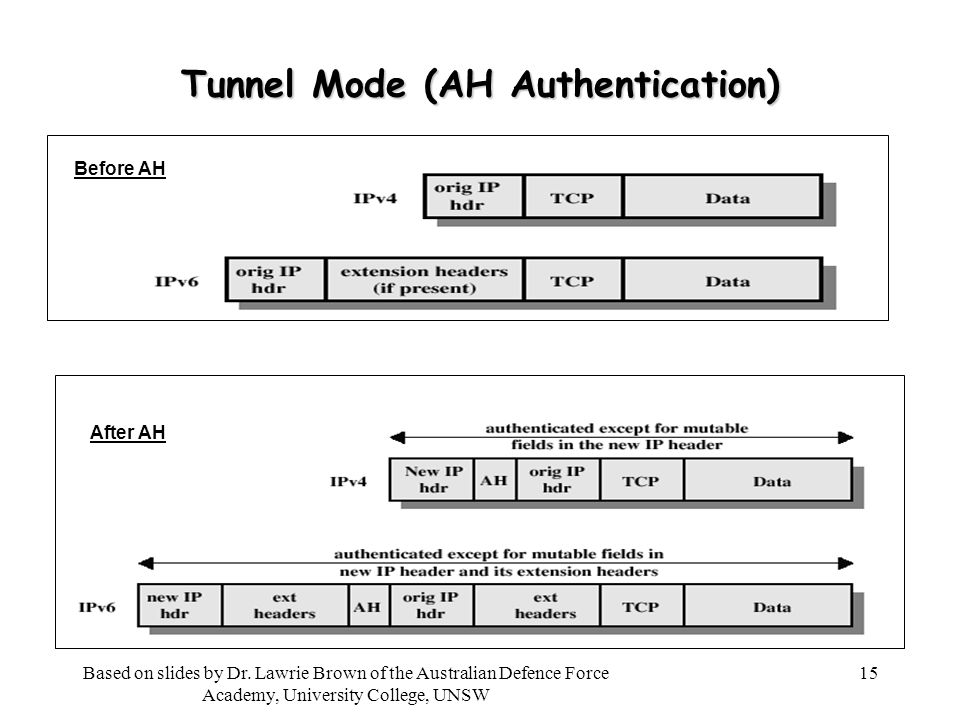 15 Tunnel Mode (AH Authentication) Before AH After AH Based on slides by Dr.