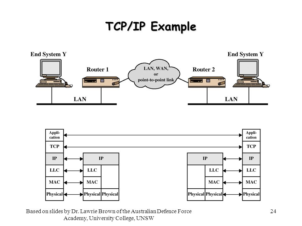 24 TCP/IP Example Based on slides by Dr.