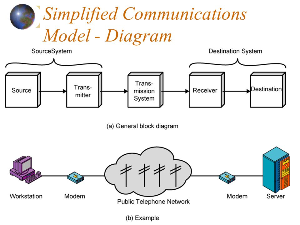 3 Simplified Communications Model - Diagram