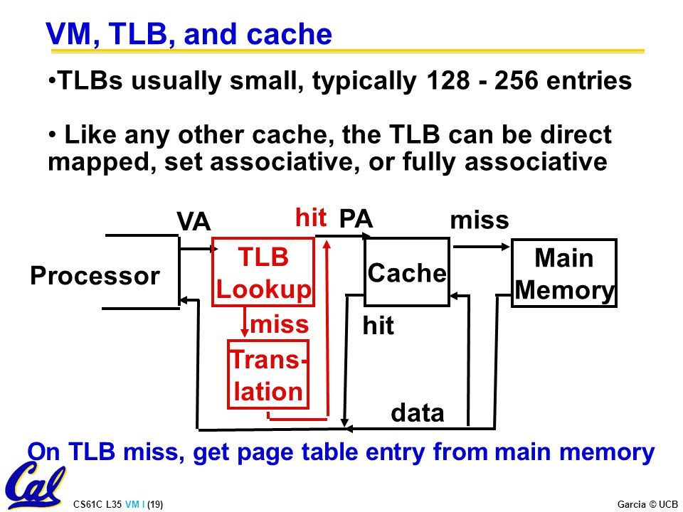 CS61C L35 VM I (19) Garcia © UCB VM, TLB, and cache TLBs usually small, typically entries Like any other cache, the TLB can be direct mapped, set associative, or fully associative Processor VA Cache miss hit data TLB Lookup PA hit miss Main Memory Trans- lation On TLB miss, get page table entry from main memory