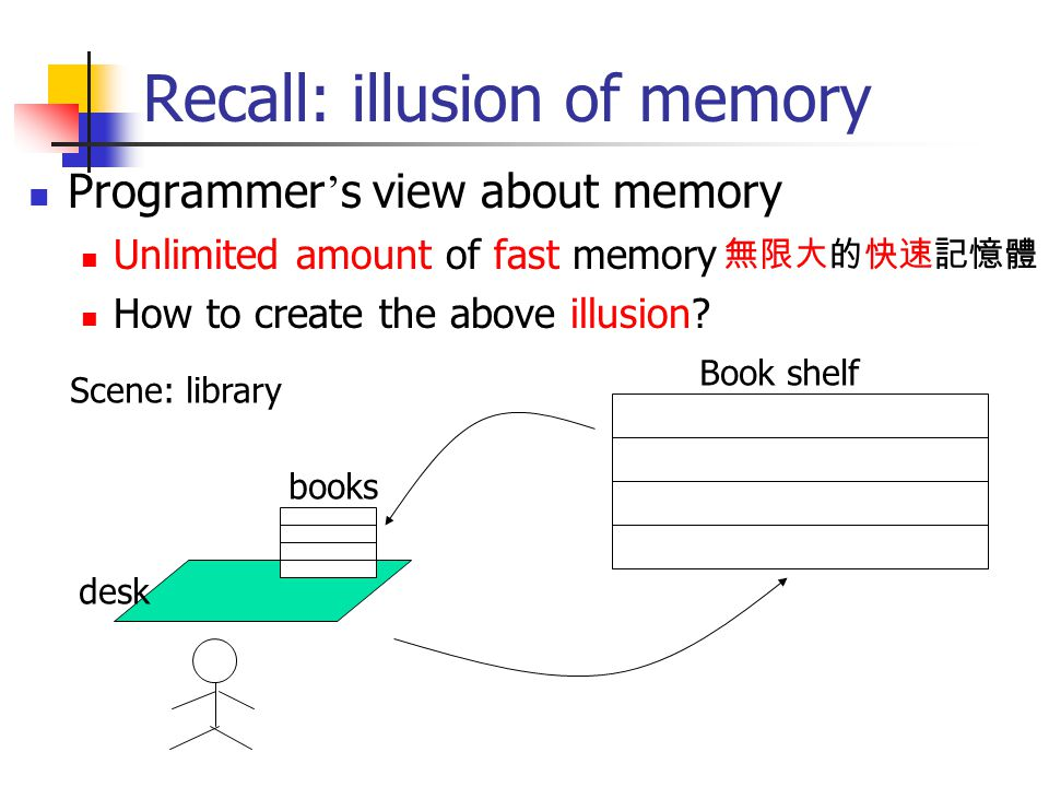Recall: illusion of memory Programmer ' s view about memory Unlimited amount of fast memory How to create the above illusion.
