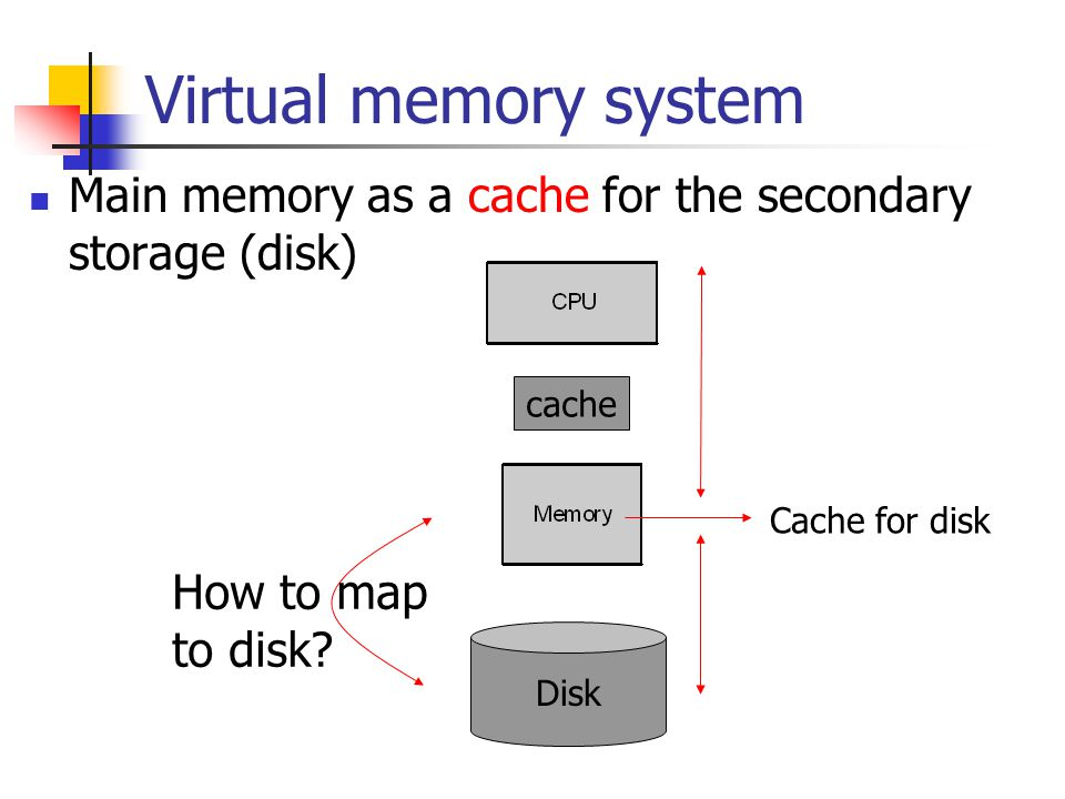 Virtual memory system Main memory as a cache for the secondary storage (disk) cache Disk Cache for disk How to map to disk