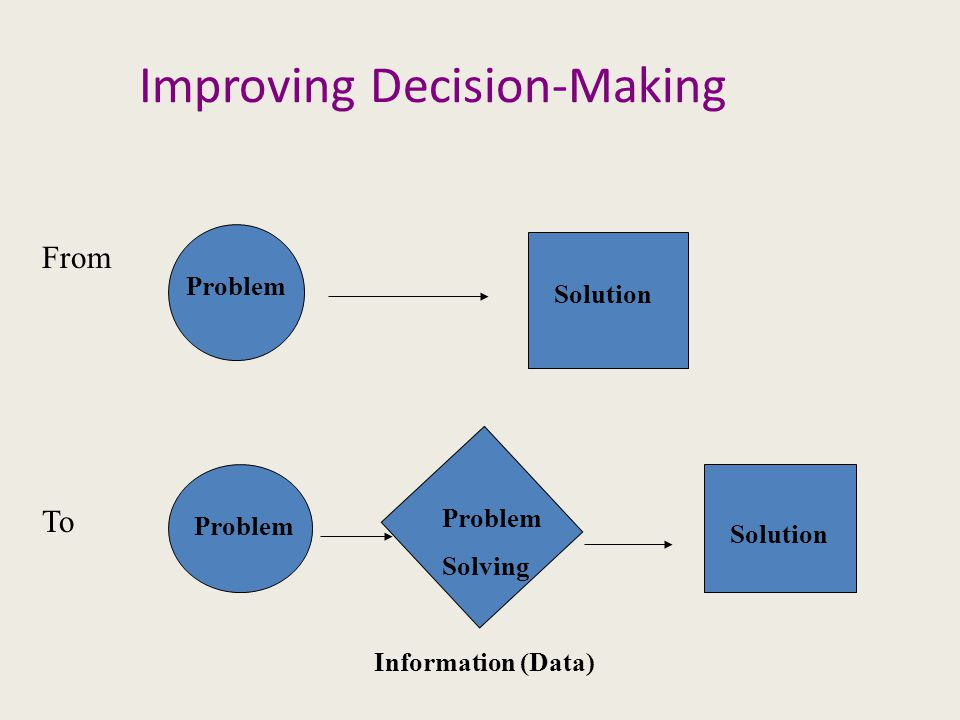 Improving Decision-Making Problem Solution From To Problem Solving Solution Information (Data)
