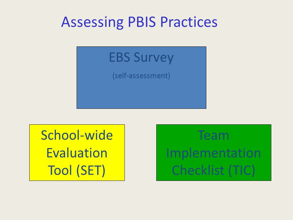 Assessing PBIS Practices EBS Survey (self-assessment) School-wide Evaluation Tool (SET) Team Implementation Checklist (TIC)