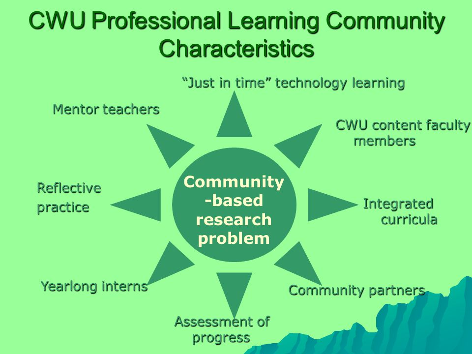 CWU Professional Learning Community Characteristics Just in time technology learning Assessment of progress Reflectivepractice Integrated curricula CWU content faculty members Mentor teachers Yearlong interns Community partners Community -based research problem