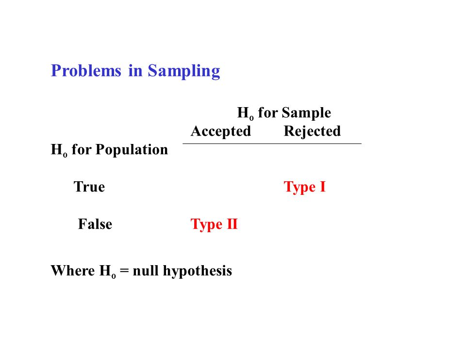 Problems in Sampling H o for Sample AcceptedRejected H o for Population TrueType I FalseType II Where H o = null hypothesis