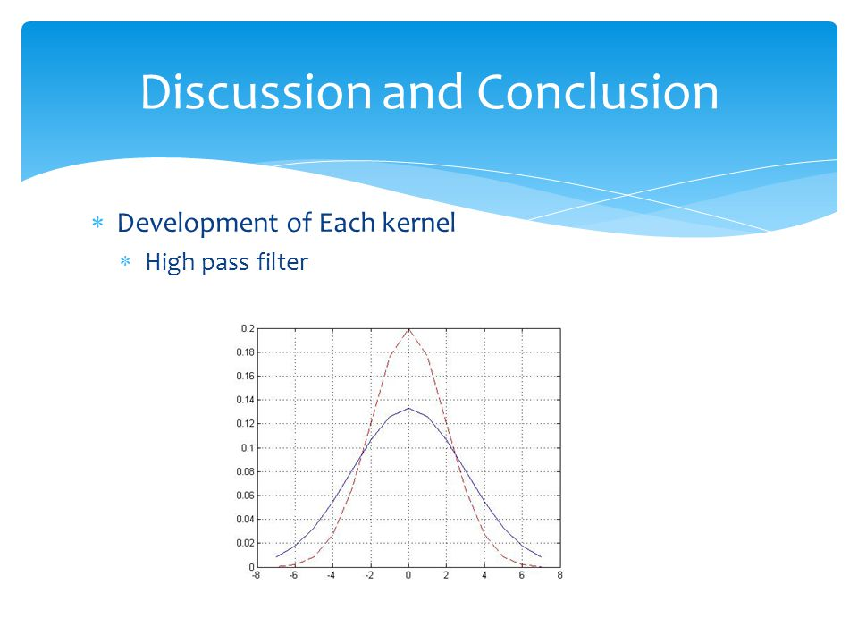  Development of Each kernel  High pass filter Discussion and Conclusion
