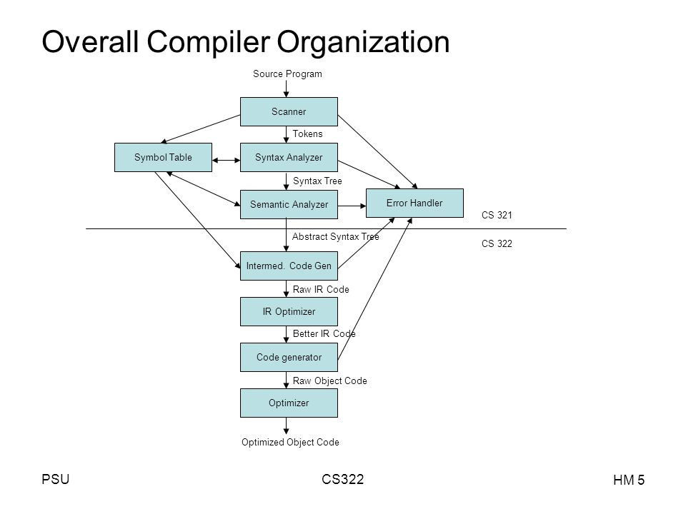 PSUCS322 HM 1 Languages and Compiler Design II Re-Introduction from