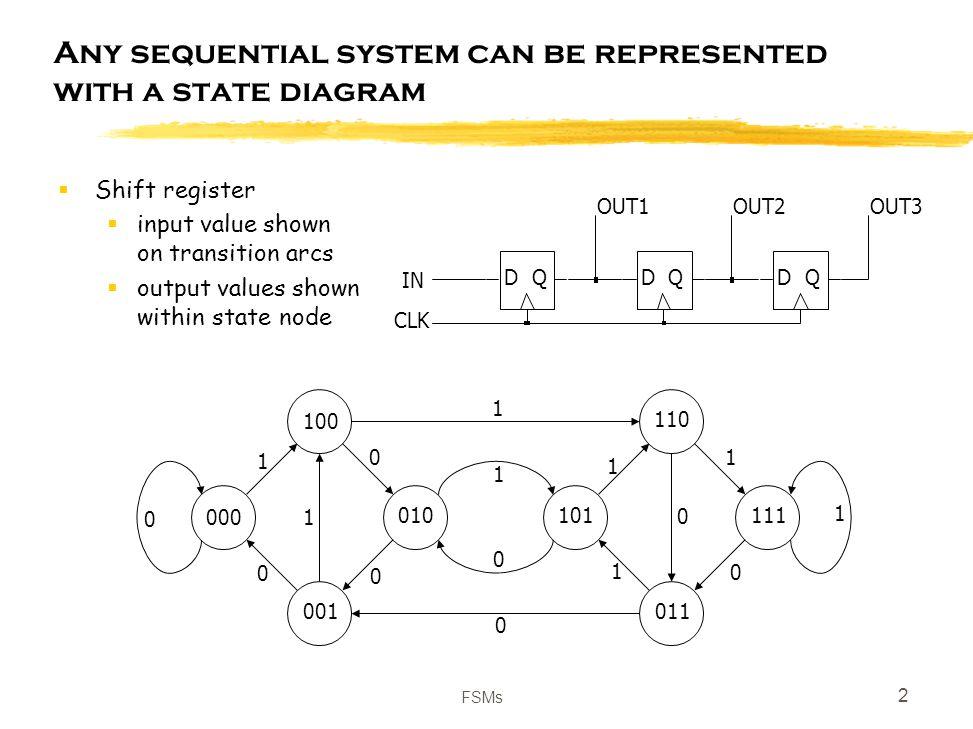 fsms 1 sequential logic implementation sequential circuits rh slideplayer com 3 bit shift register state diagram Shift Register Design