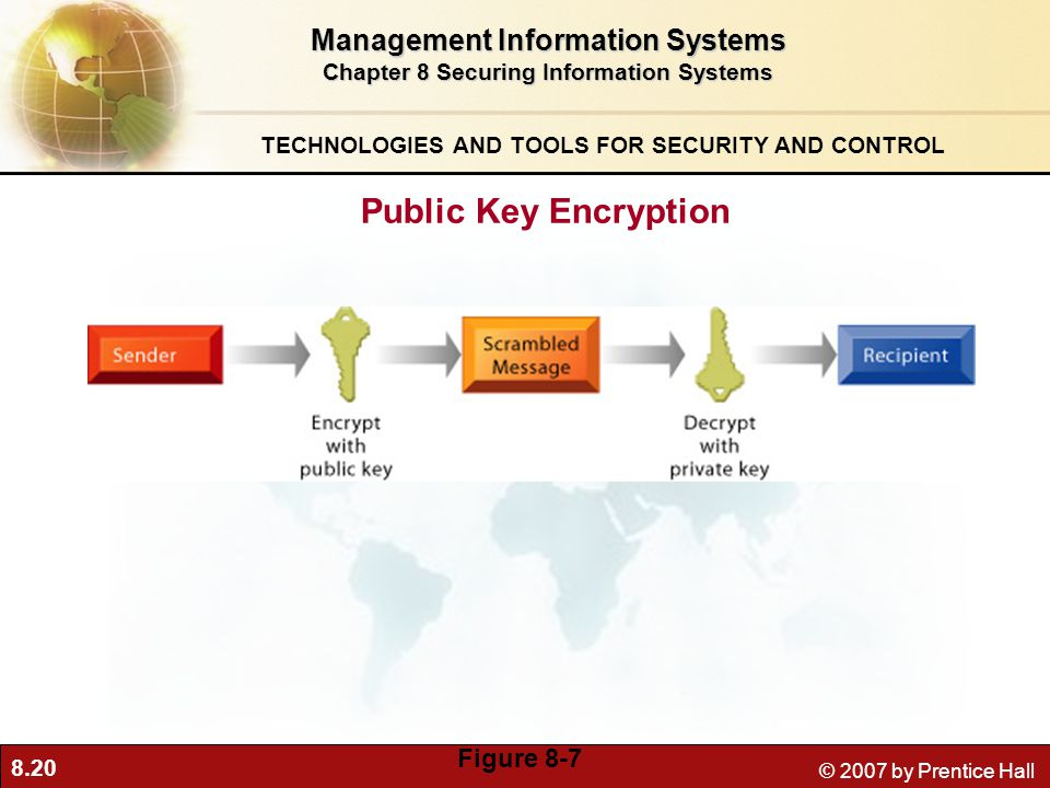 8.20 © 2007 by Prentice Hall Management Information Systems Chapter 8 Securing Information Systems TECHNOLOGIES AND TOOLS FOR SECURITY AND CONTROL Public Key Encryption Figure 8-7