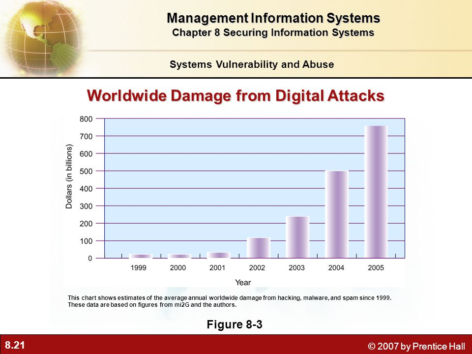 8.21 © 2007 by Prentice Hall Worldwide Damage from Digital Attacks Figure 8-3 This chart shows estimates of the average annual worldwide damage from hacking, malware, and spam since 1999.