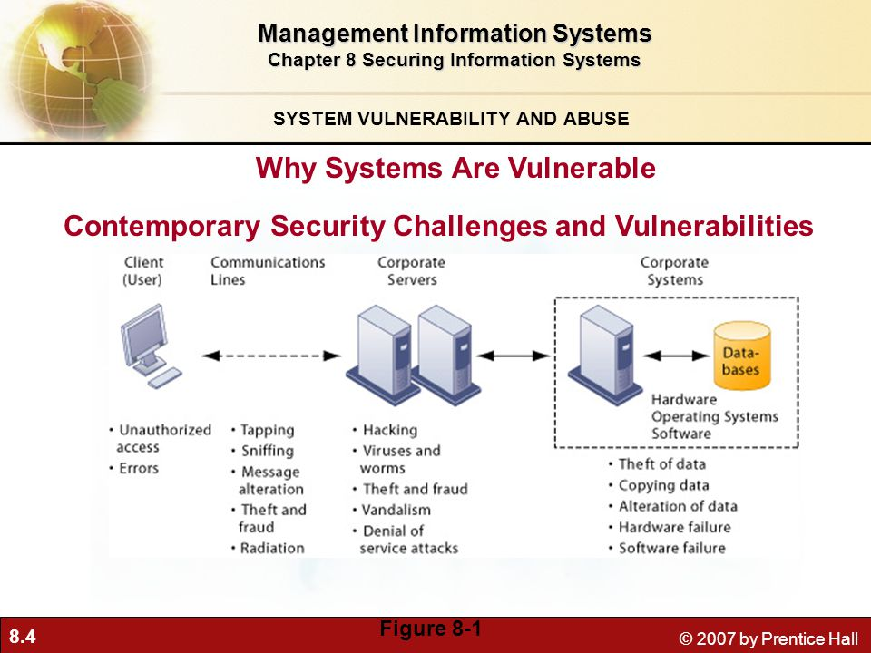 8.4 © 2007 by Prentice Hall SYSTEM VULNERABILITY AND ABUSE Why Systems Are Vulnerable Management Information Systems Chapter 8 Securing Information Systems Contemporary Security Challenges and Vulnerabilities Figure 8-1
