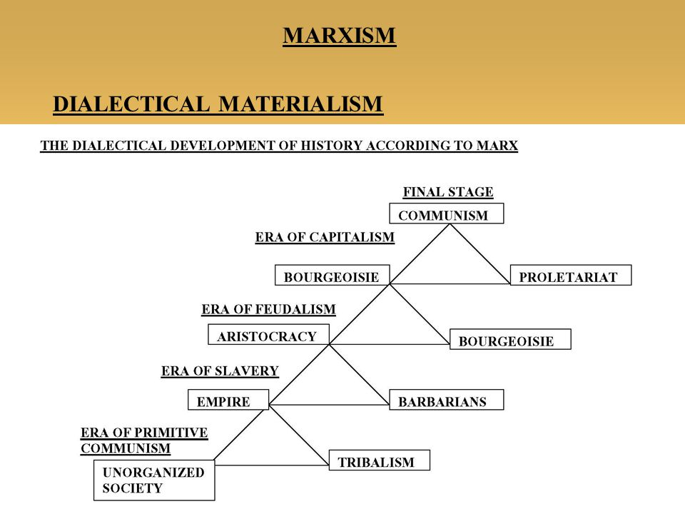 karl marx primitive communism