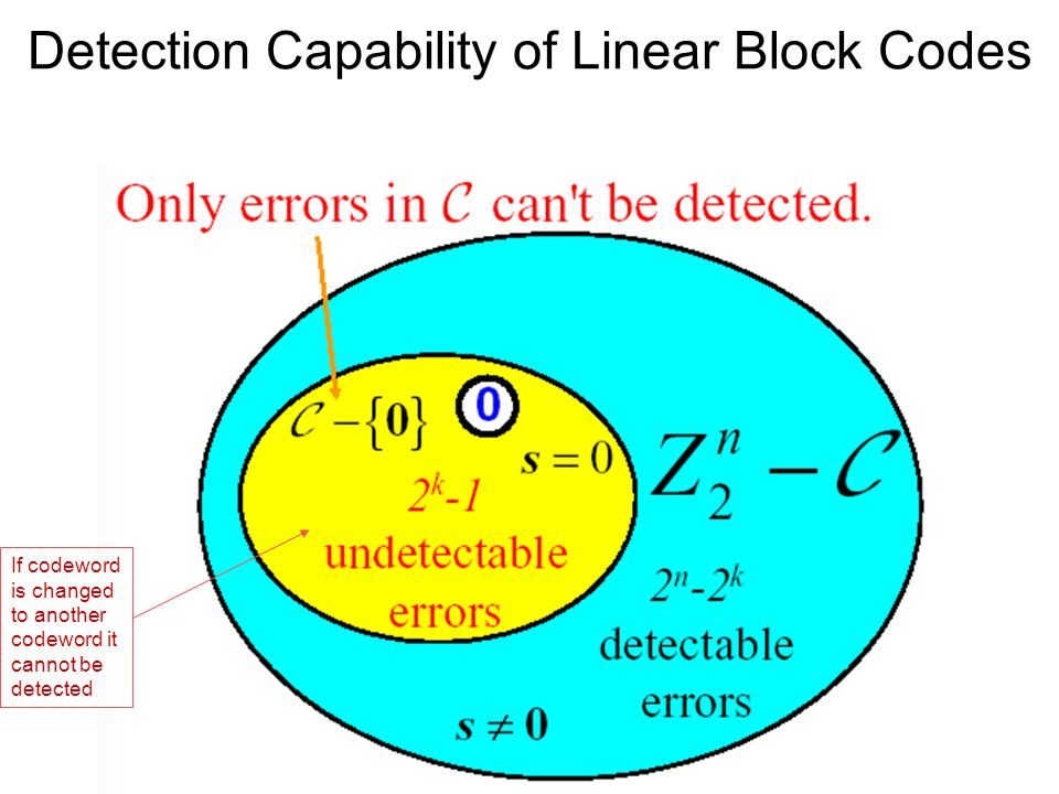 Detection Capability of Linear Block Codes If codeword is changed to another codeword it cannot be detected