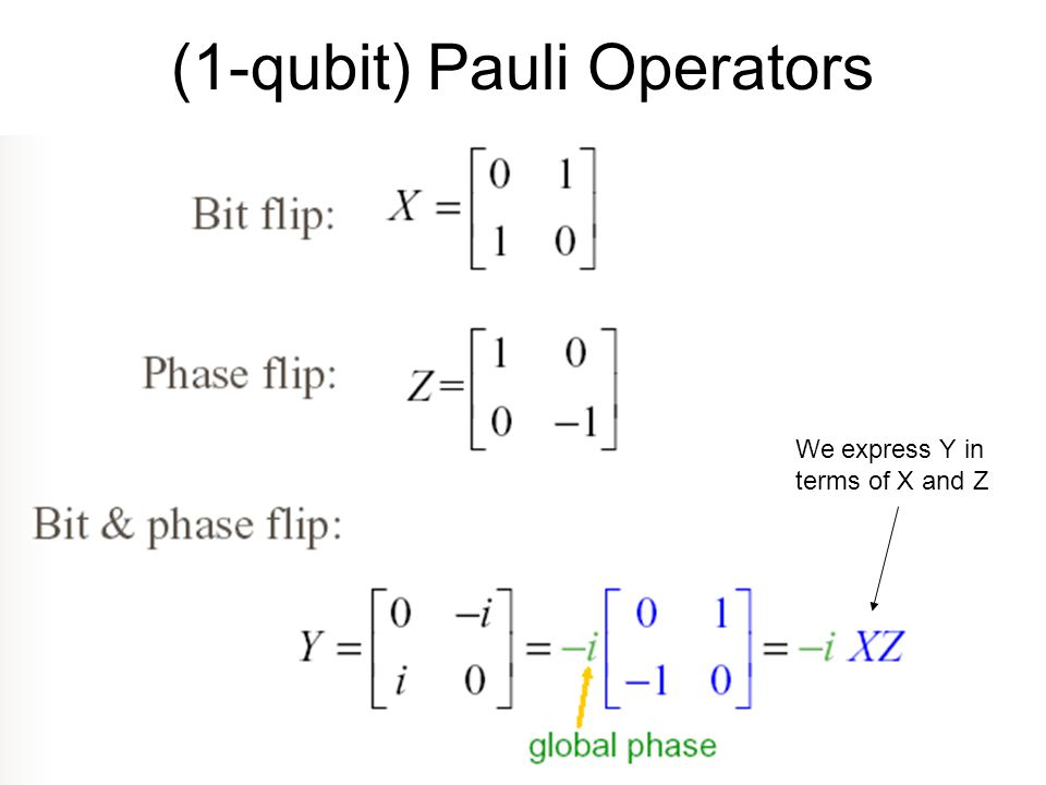 (1-qubit) Pauli Operators We express Y in terms of X and Z